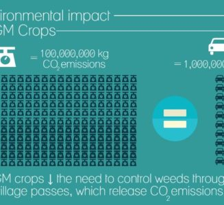 GM Crops benefit the environment by reducing carbon dioxide from tillage